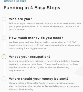 Second Chance Lends: SIMPLE and SECURE Funding in 4 Easy